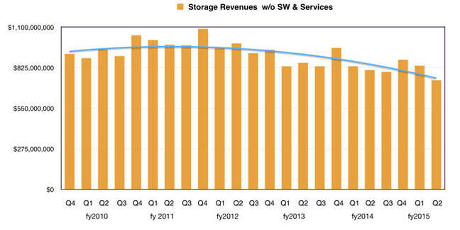 Storage_Revs_by_Q_HP_Q2fy2015
