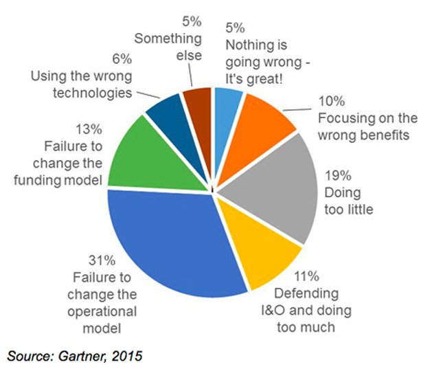 Gartnern cloud pie chart