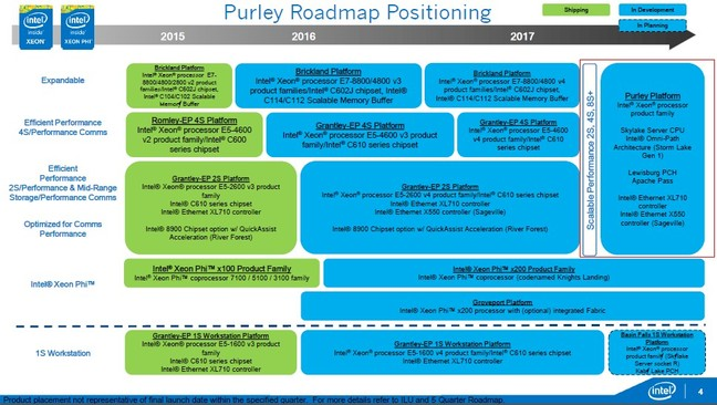 "Intel ""Purley"" roadmap slide"