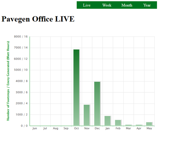 Screengrab of Pavegen data from Pavegen website date 26/05/2015.