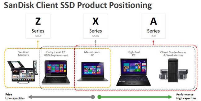 Sandisk_SSD_positioning
