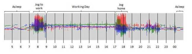 Biobank Activity Monitor Graph