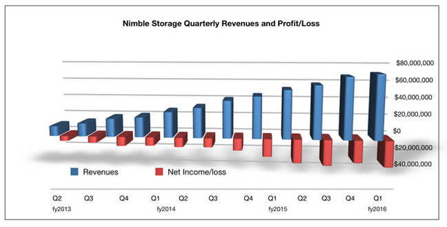 Nimble Revenues to Q1 fy2016