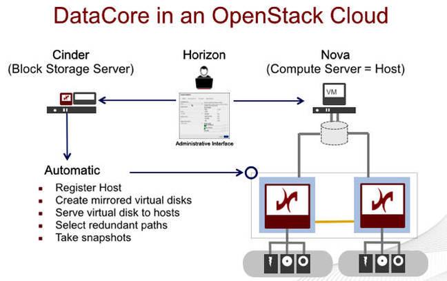 DataCore in OpenStack Cloud