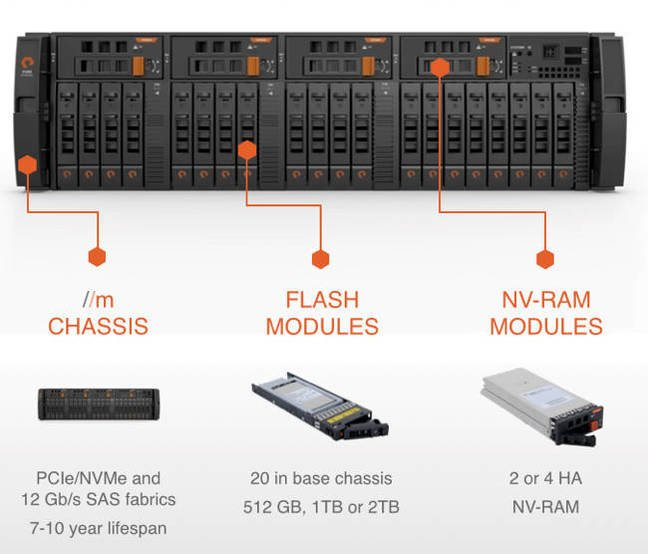 Pure Storage Pushes All Flash Array Purification The