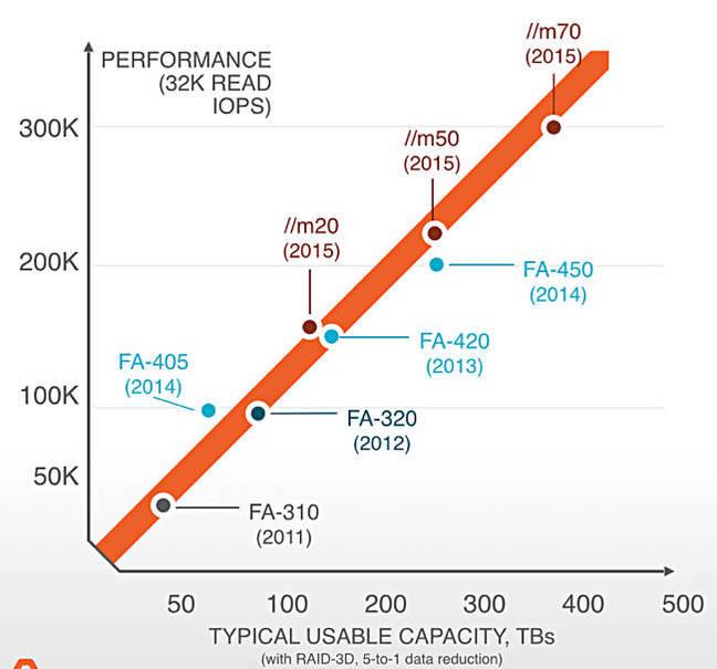 //m performance chart