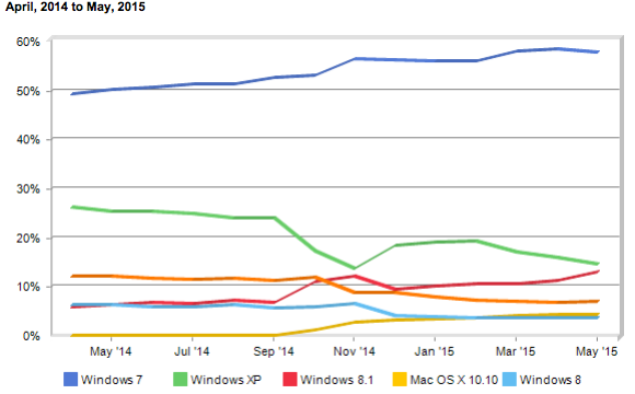 netmarketshare OS market share may 2015