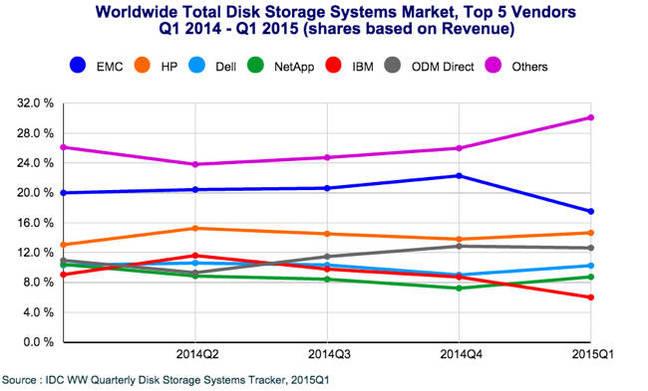 IDC_ww_Storage_tracker_Q1cy2015