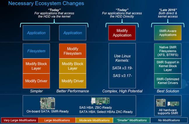 HA10_ecosystem_changes