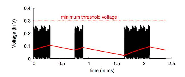 WiFi signals - University of Washington research