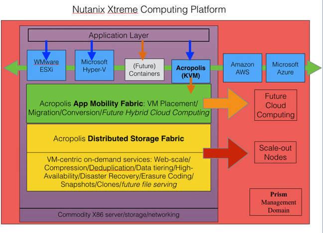 Nutanix_XCP
