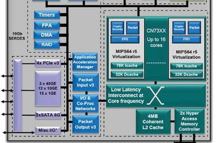 CN72/73xx Block Diagram