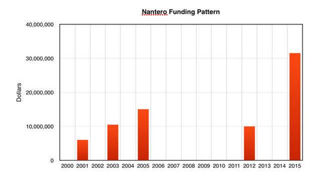 Nantero_funding_pattern