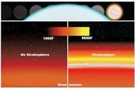 WASP-33b Atmosphere and Stratosphere (small)