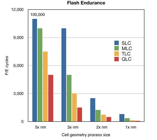 Flash_Endurance