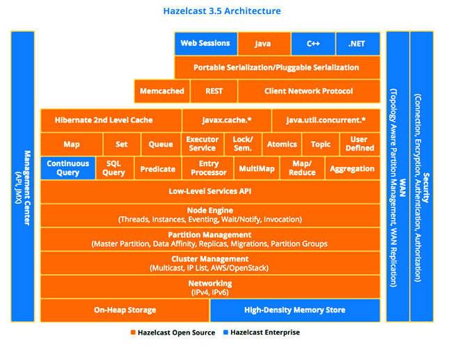 Hazelcast_v3_5_diagram