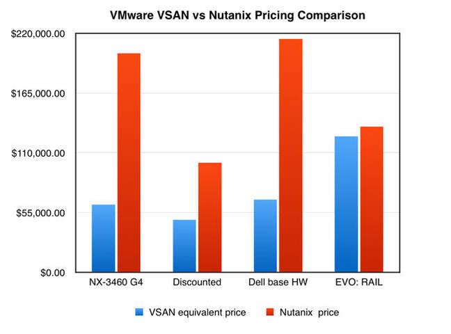 VSAN_vs_Nutanix_Price_chart