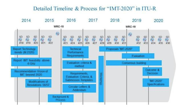 The ITU-R's IMT-2020 timeline