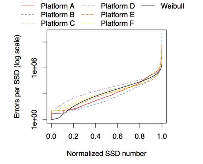 SSD_platform_error_rates