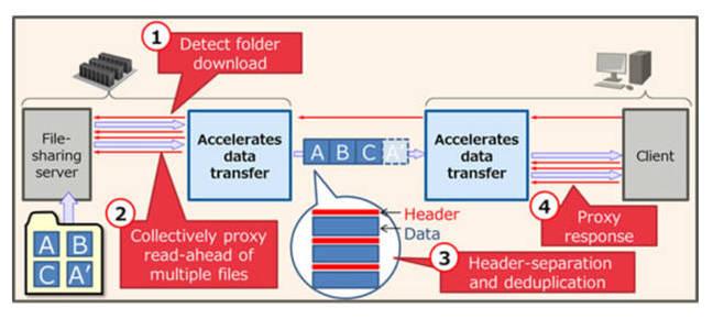Fujitsu_File_transfer_speedup