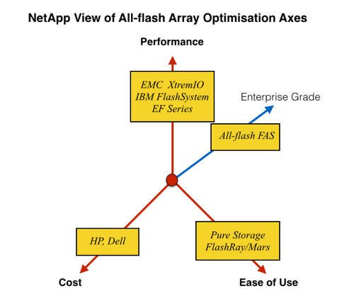 NetApp_AFA_Optimisation_axes