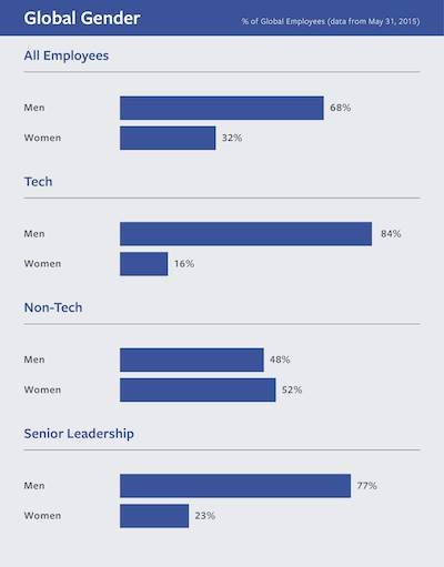 Facebook's gender diversity report