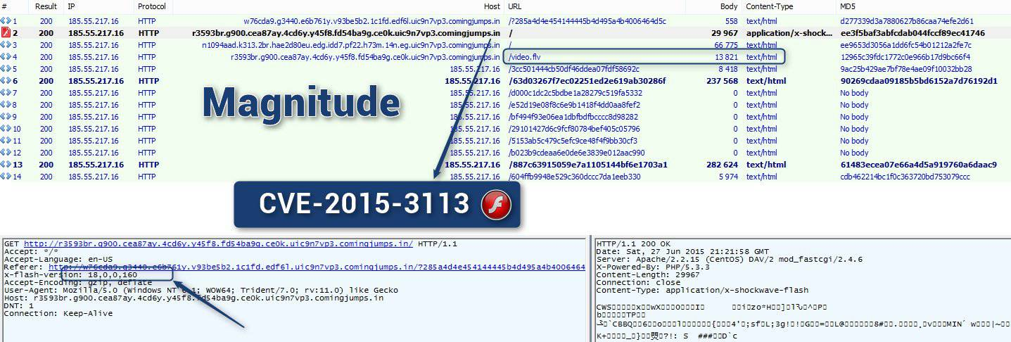 CVE-2015-3113 added to Magnitude image