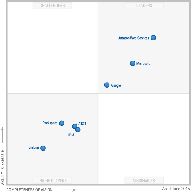 Cloud storage magic quadrant 2015