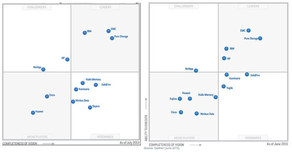 Hp One Of The Fairest Claims Gartner S Magic Quadrant On