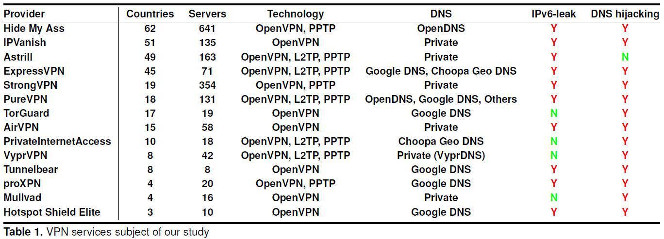 tested VPNs