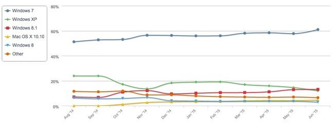 Netmarketshare desktop OS market share data June 2015
