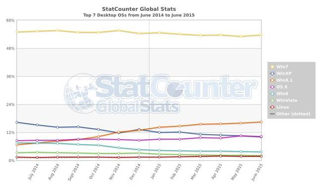 Statcounter data June 2015