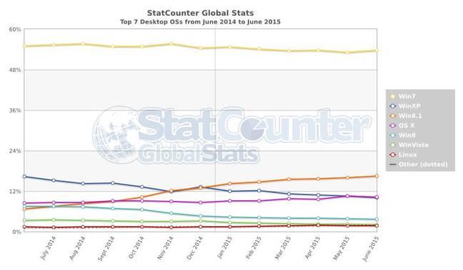 Statcounter data June 2015