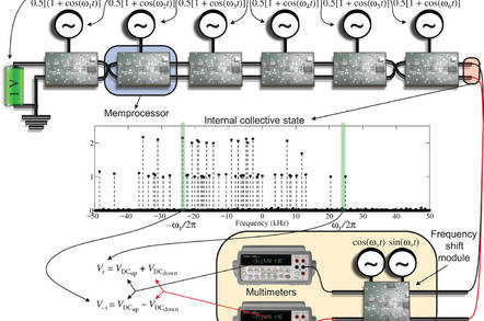 Memcomputer setup for a Fourier Transform