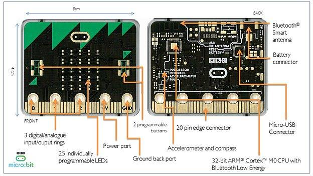 bbc model b circuit diagram wiring diagrambbc micro bit delayed by power supply snafu \\u2022 the register bbc model b circuit diagram