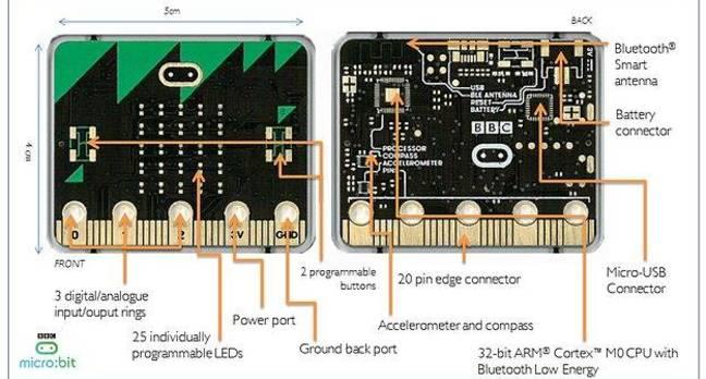 Diagram showing micro:bit spec