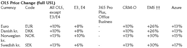 Office 365 price rises from MicroWarehouse blog