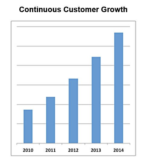 Panasas_Customer_growth