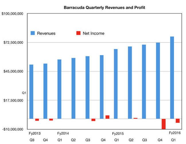Barracuda Q1fy16
