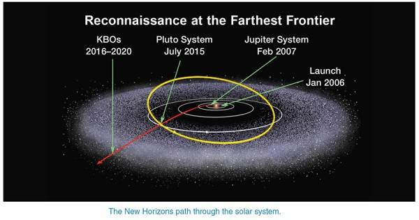 solar system paths - photo #15