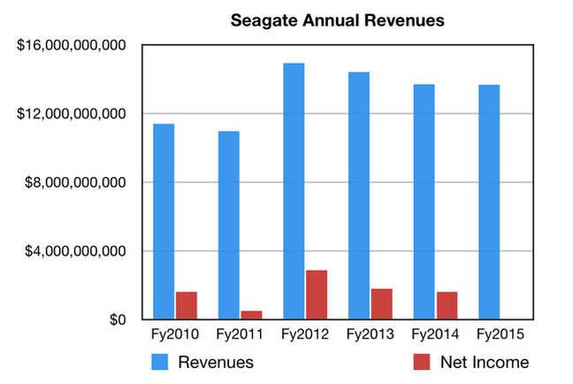Seagate_Annual_Revenues_to_fy2015