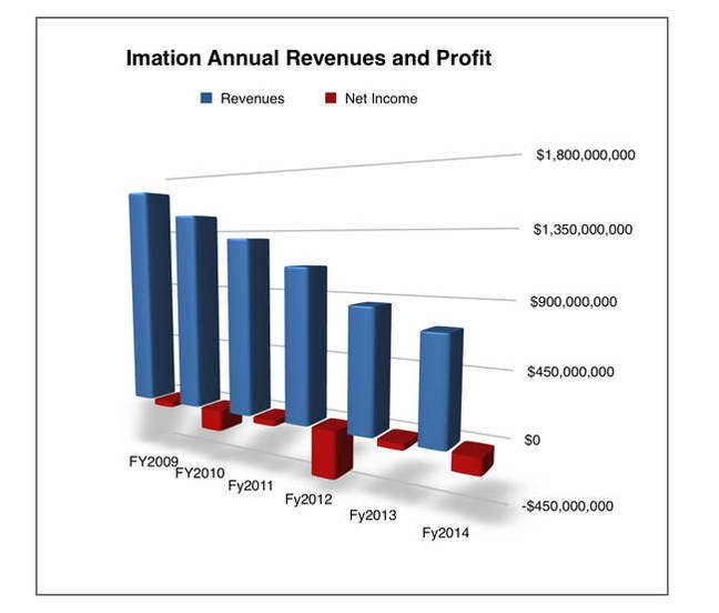 Imation_Annual_results 2009-214