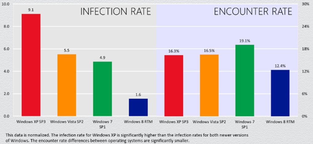 XP infections 2014