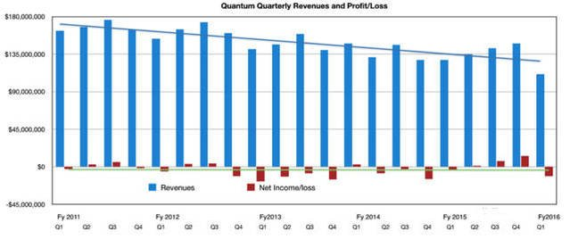 Quantum_results_to_Q1fy2016