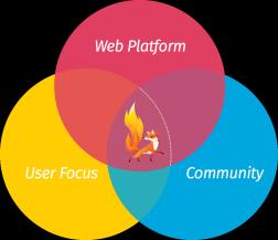 Mozilla Ignite plan