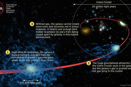 Quenching Coma Galaxies