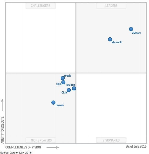 Magic Quadrant for x86 Server Virtualization Infrastructure July 2015