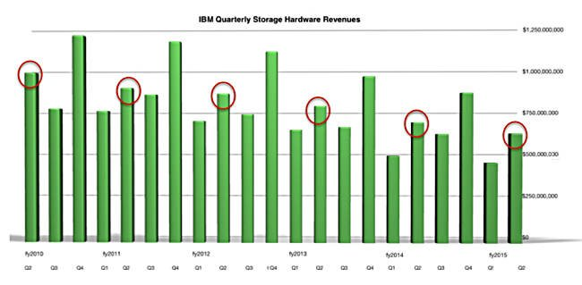 IBM_Q_storage_Revs_to_Q2fy2015_a