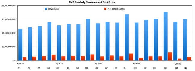 EMC_revenues_to_Q2 FY2015