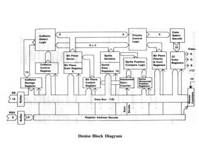 A500 diagram